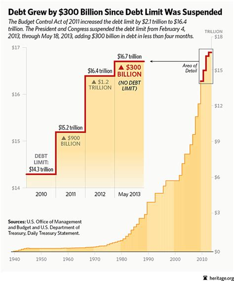 Debt Ceiling: $16.7 Trillion