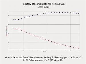 Science Of Archery  U0026 Shooting Sports  The Science Of