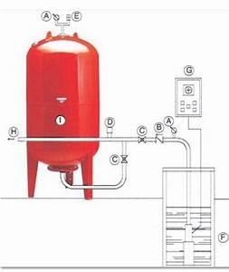 Reservoir A Vessie 200l : le r servoir pression d 39 une capacit de 200 litres ~ Nature-et-papiers.com Idées de Décoration