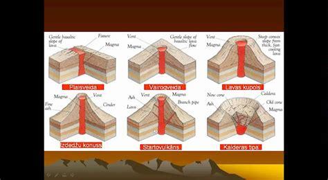 Ģeoloģiskā vide Vulkāni - YouTube