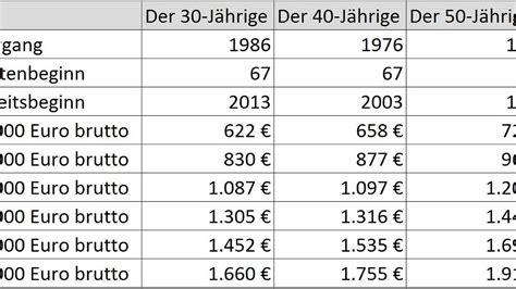 Wieviel Geld Spart Ihr Im Monat by 17 Gehalt Bankkauffrau Cbsadams50