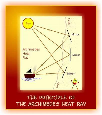 Archimedes Heat Ray Principle Greek Sunshine Sunlight