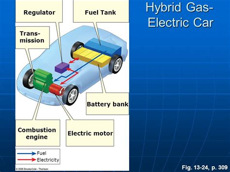 Gas Electric Hybrid Cars by Environmental Science Ppt