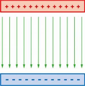 Energie Kondensator Berechnen : das ber hren der neuen technik elektrisches feld im kondensator formel ~ Themetempest.com Abrechnung