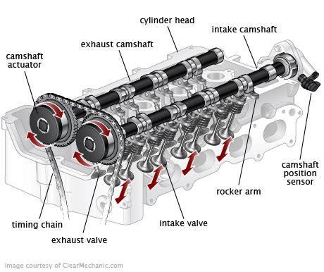 Chevrolet Equinox Camshaft Position Sensor Replacement