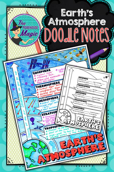 Earth's Atmosphere Doodle Notes | Science Doodle Notes ...