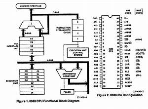 Education For All  Introduction To 8088 Microprocessor And