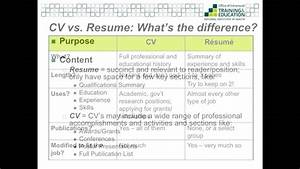 what is the difference between resume and curriculum vitae With what is the difference between cv and cover letter