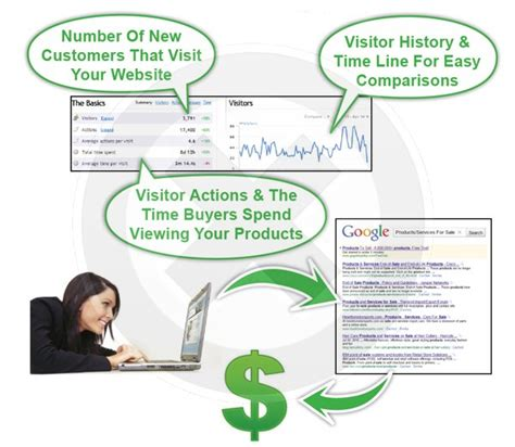 Search Engine Placement - sep conversion optimization traffic reports