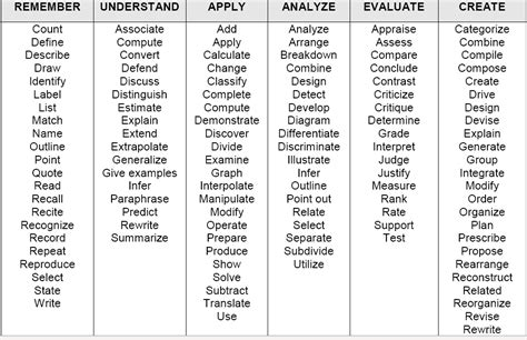 verb words for resume verb for resume best resume exle
