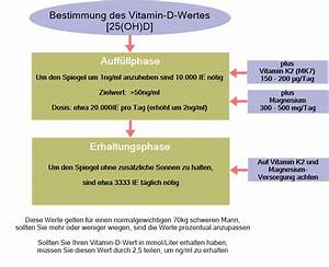 Vitamin D Spiegel Berechnen : vitamin d roots of nature ~ Themetempest.com Abrechnung