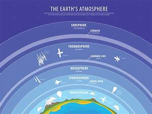 Exosphere Facts