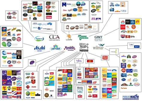 Australia's top 10 food firms by revenue revealed, and ...