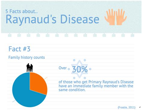 Raynauds Syndrome Chosen As Highlight For Raise Your