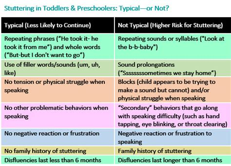 stuttering in toddlers amp preschoolers what s typical 688 | Stuttering Toddlers Preschoolers Chart