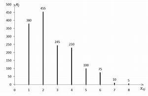 Statistique Descriptive Univari U00e9e