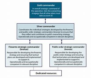 Command Structures