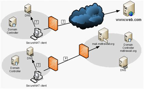dns support  isa server  connected branch offices