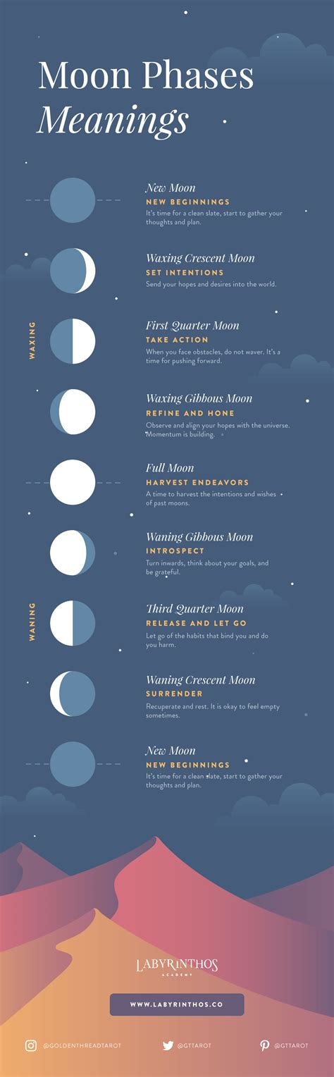moon phases meanings infographic  beginners framework   labyrinthos