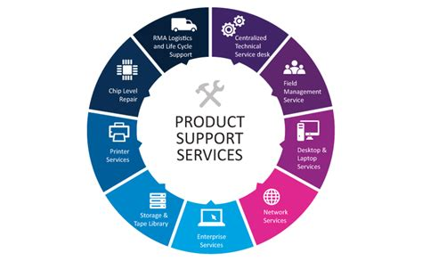 product support services infotech computers lahore pakistan