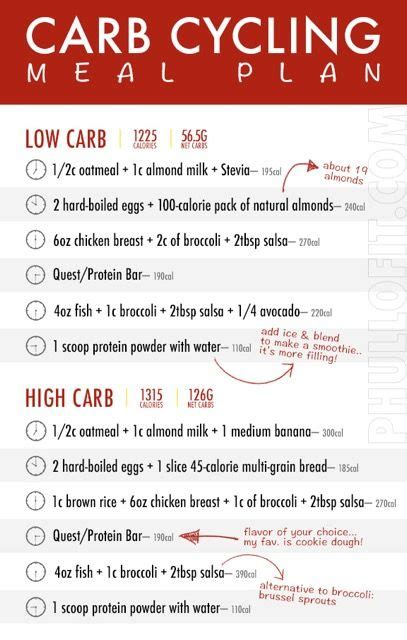 carb cycling meal plan carb cycle chart   carb