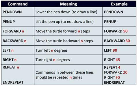 igcse ict turtle graphics