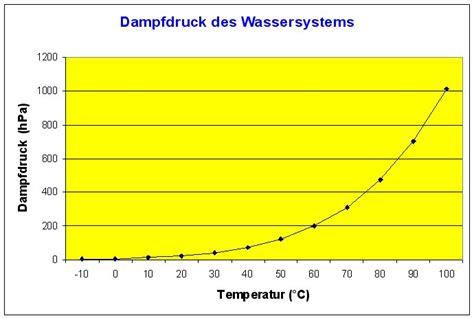 dampfdruck wasser berechnen industrie schmutzwasser