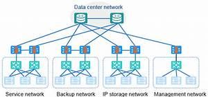 Huawei Cloudfabric Dcn Solution Scenario