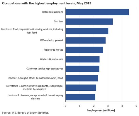 dol bureau of labor statistics introduction bls statistics by occupation spotlight on