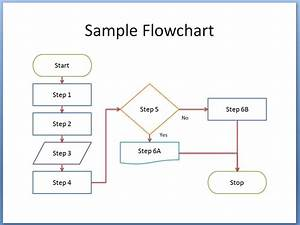 Free Flowchart Templates Sample Example Format Download