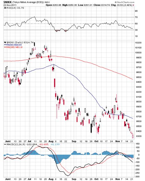 Stock Market Making Lower Lows :: The Market Oracle