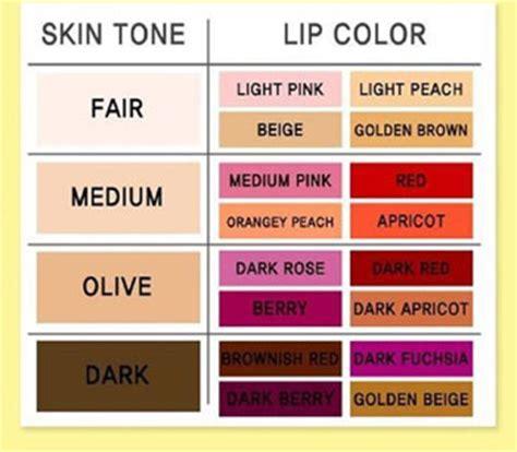best lip color for light to medium skin bien choisir la couleur de son rouge à lèvre soin esthetique