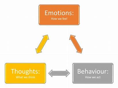 Thoughts Feelings Behaviour Therapy Rational Emotive Svg
