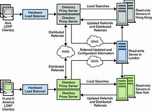 Sample Distribution Strategy For A Global Enterprise  Sun