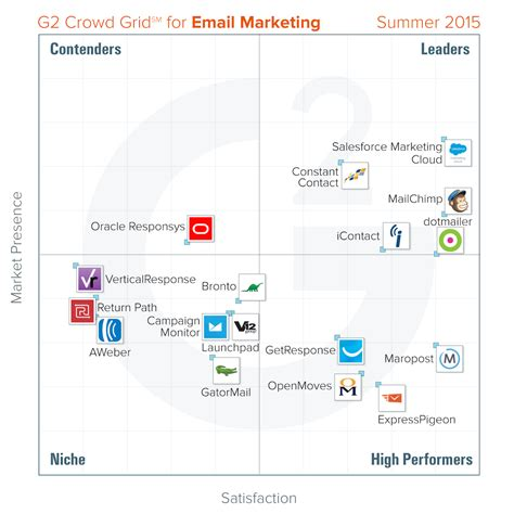 crowd report finds   email marketing tools