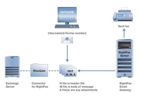 rightfax  microsoft exchange integration
