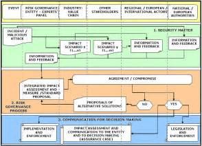 Process Governance Model