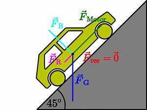 Motorkraft Berechnen : kraft und bewegungs nderung leifi physik ~ Themetempest.com Abrechnung