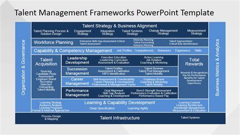 employee competency powerpoint  slidemodel