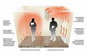 Electric V U0026 39 S Water Underfloor Heating  U2014 Post