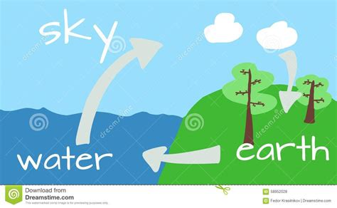 the water cycle in nature stock illustration illustration