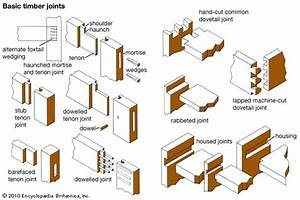 joint: basic timber joints -- Kids Encyclopedia Children