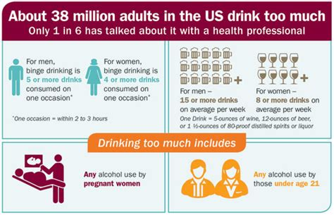 alcohol screening  counseling vitalsigns cdc