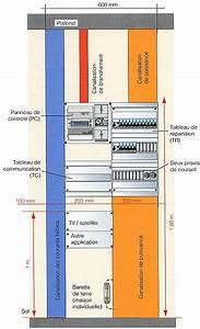 Dimension Tableau Electrique : la gaine technique logement et le tableau de distribution ~ Melissatoandfro.com Idées de Décoration