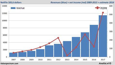 This Analyst Thinks You Should Sell Netflix, Inc. (NASDAQ ...