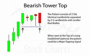 Candlestick Stock Chart Basic Candlestick Patterns Trendy Stock Charts