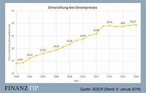 Stromverbrauch Eines Gerätes Berechnen : aktuelle strompreise so entwickelte sich der strompreis pro kwh aktueller strompreis ~ Themetempest.com Abrechnung