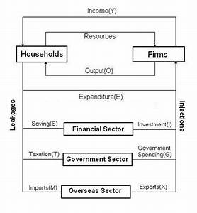 Five Sector Circular Flow Of Income Model Jpg  659 U00d7712