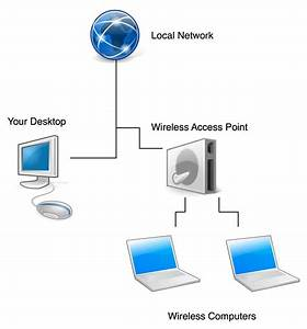 Wireless Networking - Create A Wifi Hotspot In A Desktop