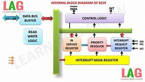 Internal Block Diagram Of 8259  U0939 U093f U0928 U094d U0926 U0940